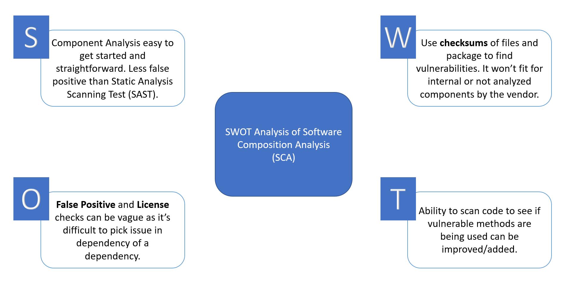 SWOT-of-SCA