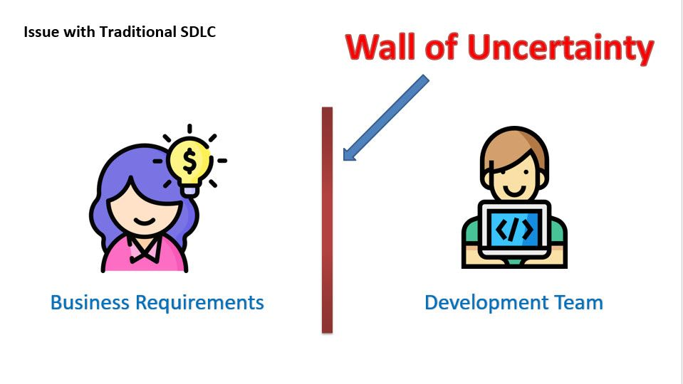 Wall-of-Uncertainty