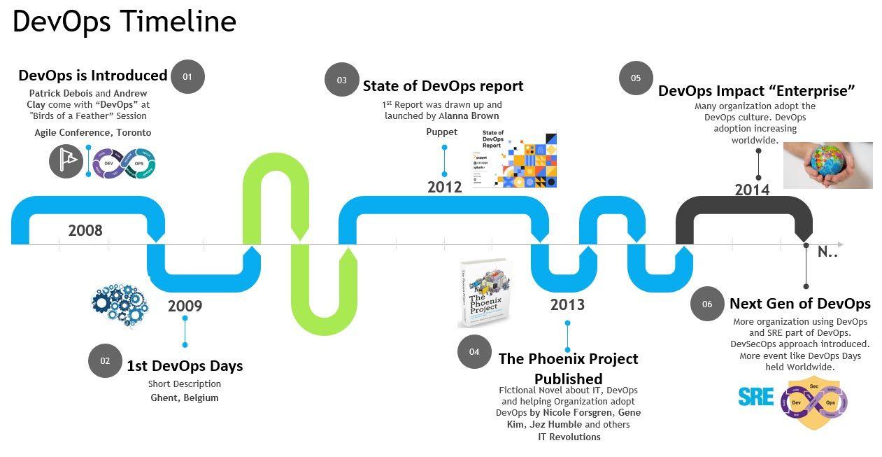 DevOps-timeline-1