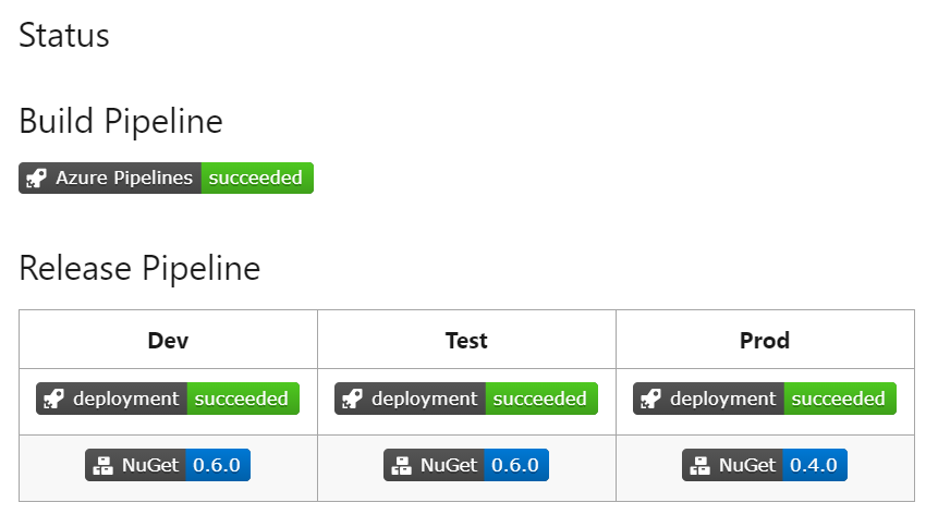 AzDevOps Tutorial: How To Show Your CI Pipelines Status Badges in Azure DevOps, GitHub, & GitLab
